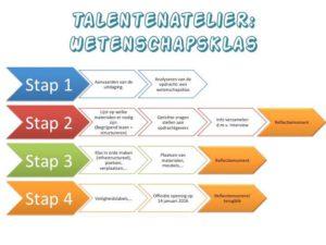 Talentenatelier